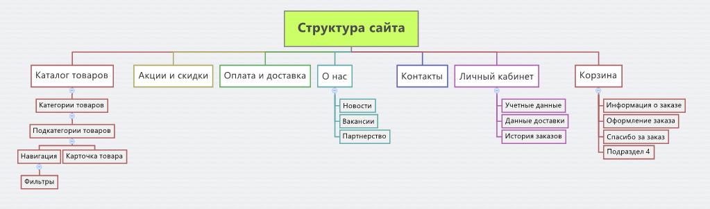 Блог структура