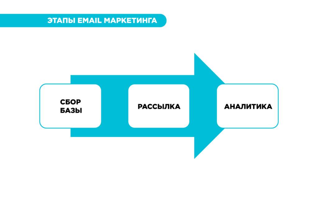 Что такое емейл маркетинг