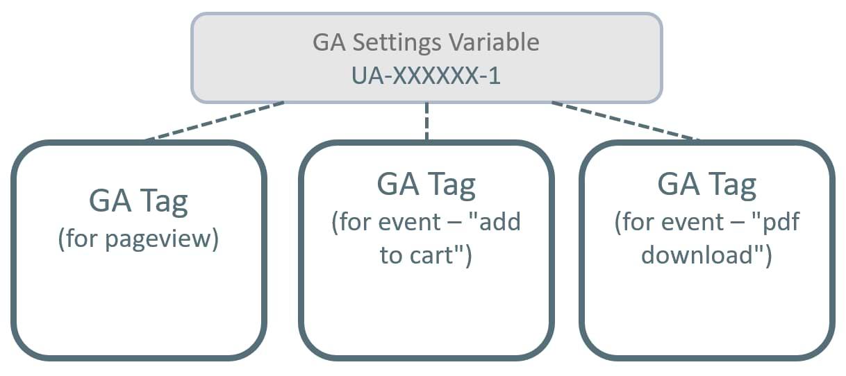 Google Analytics Settings Variable in GTM