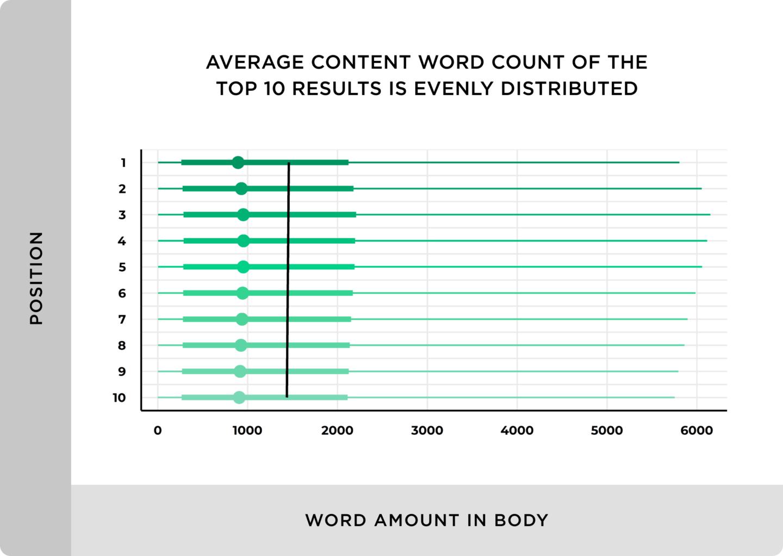 Факторы ранжирования для контента