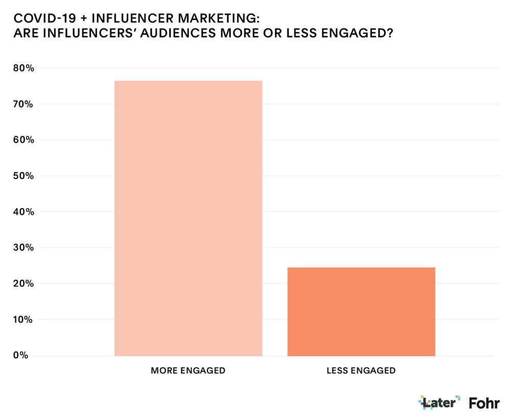 Influencer marketing 2021