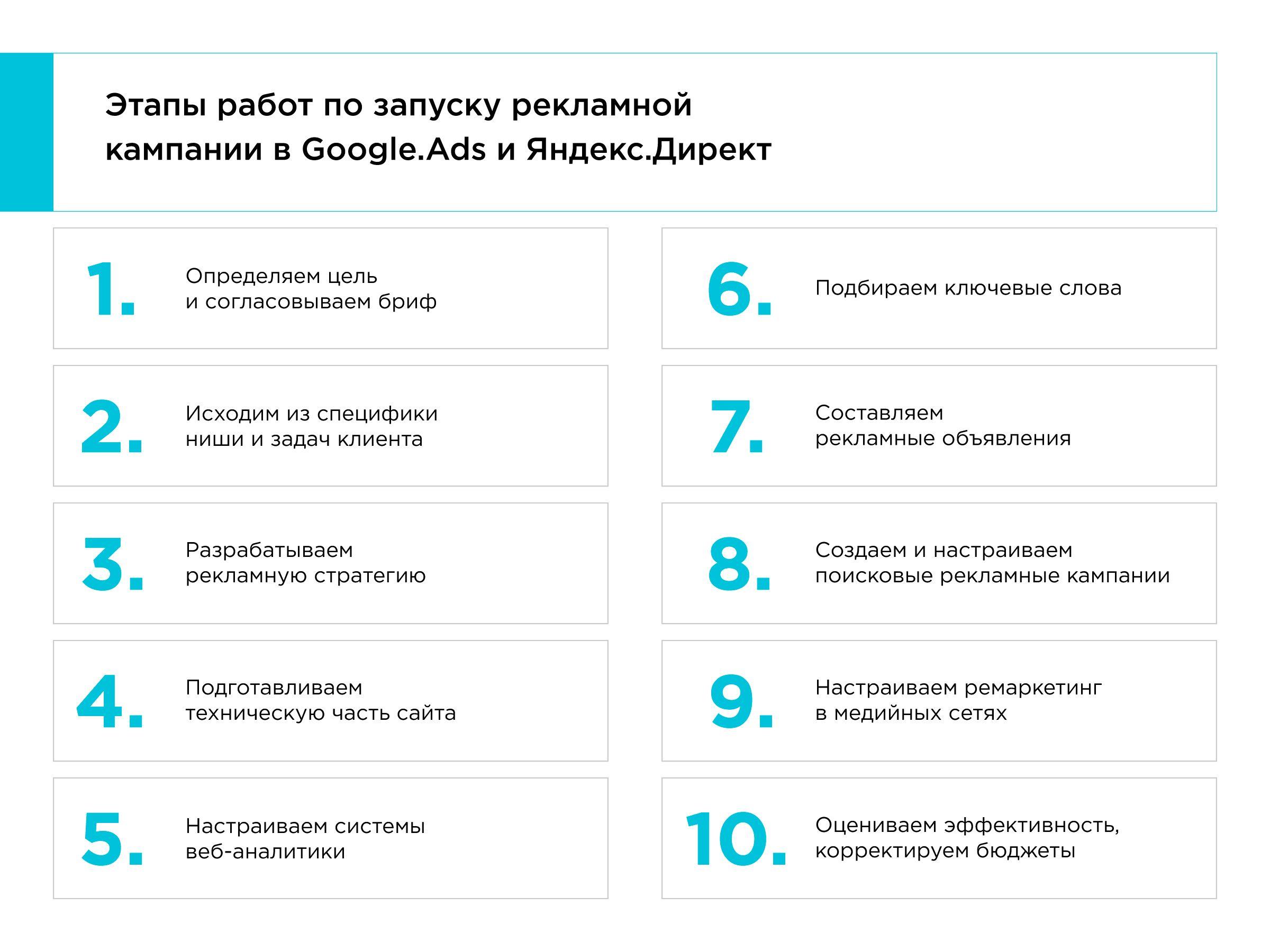 PPC service Google Ads
