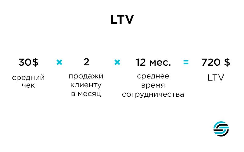Глоссарий LTV