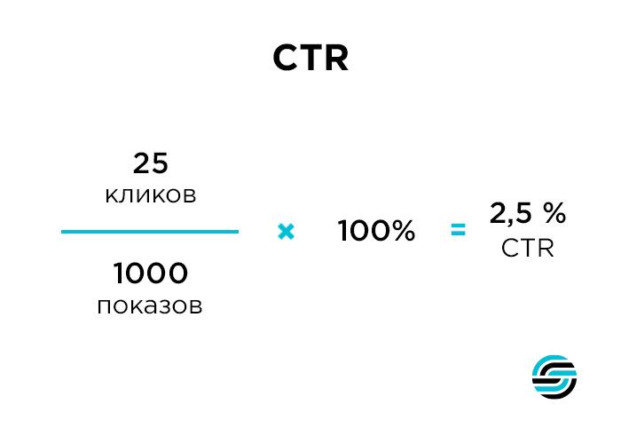 Глоссарий СTR
