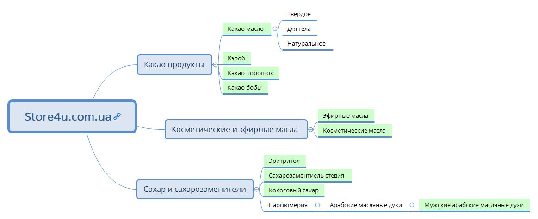 Структура store4u