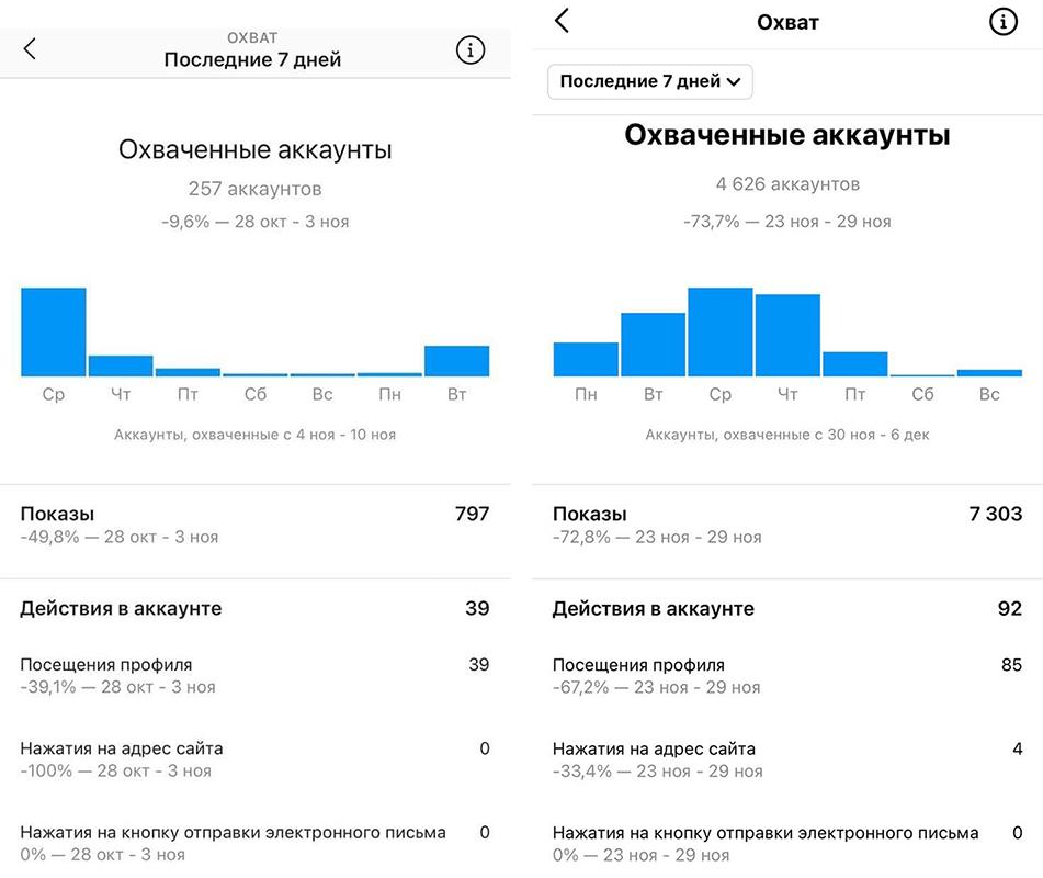 Косметолог Харьков охват до и после