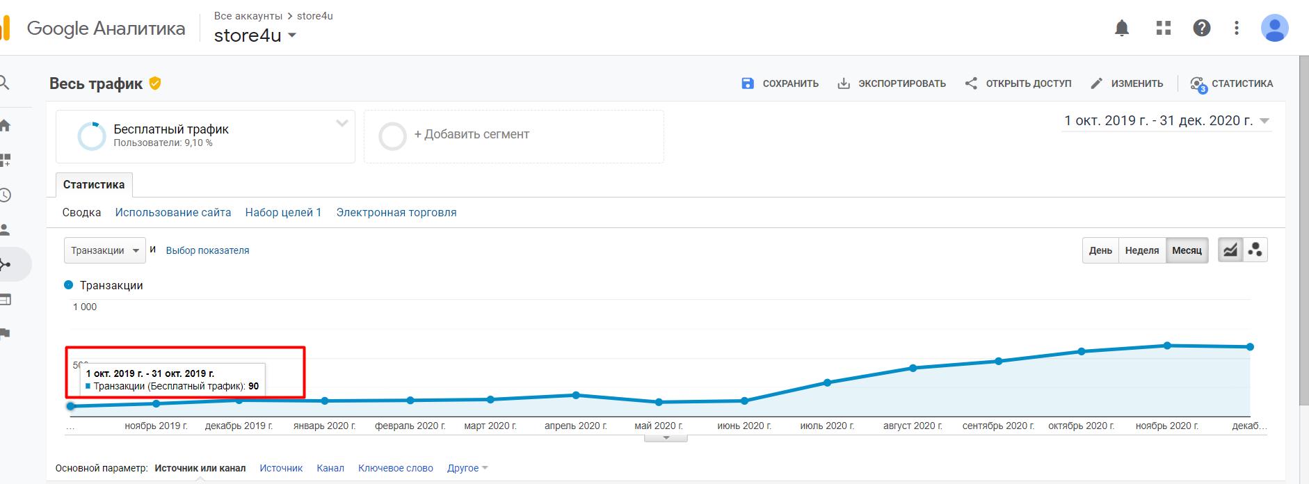 Кількість продажів до початку й після призупинення послуги SEO