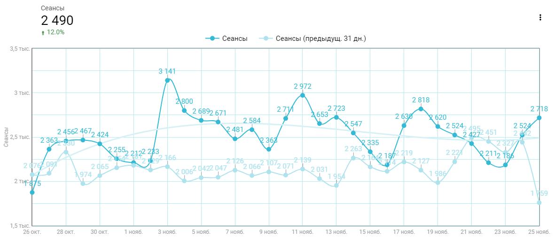 Рост трафика - 12% store4u