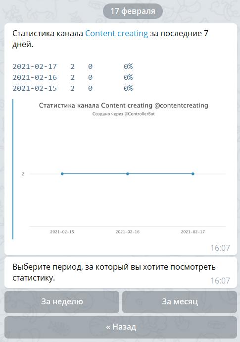 Телеграм бот статистика 7 дней
