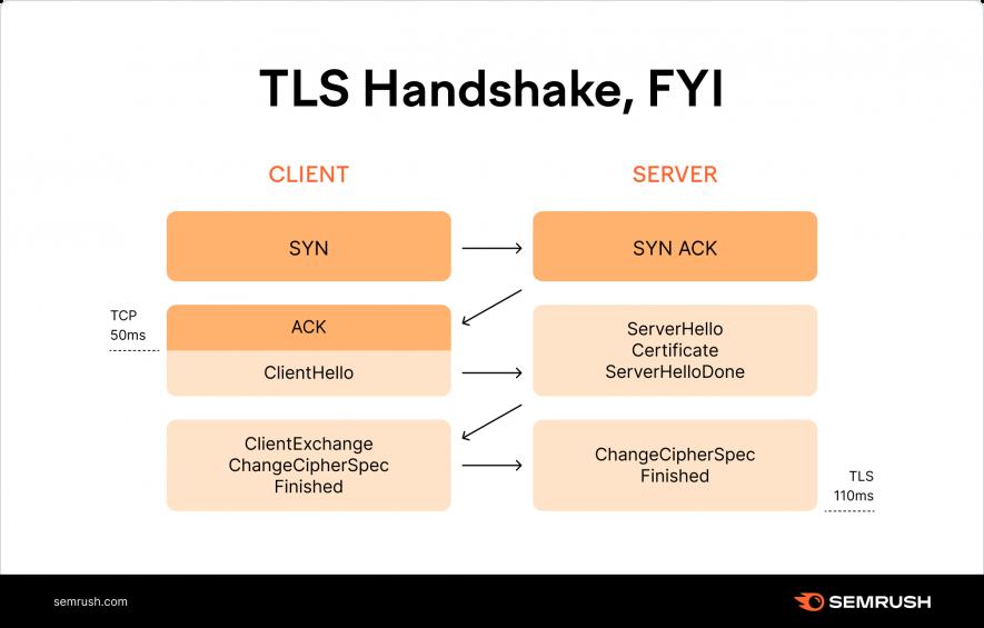 HTTPS TLS