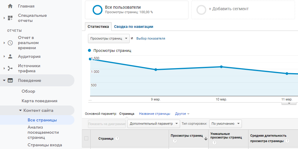 Bounce rate Все страницы