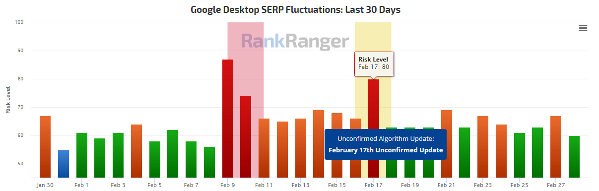 Google Passage Ranking RankRanger
