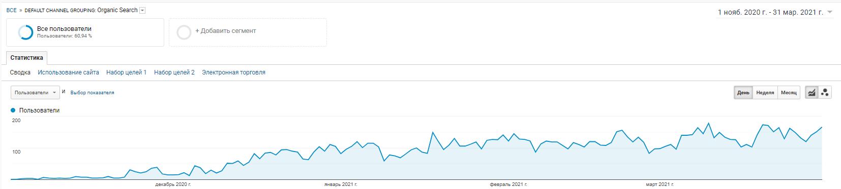 Truecost website traffic