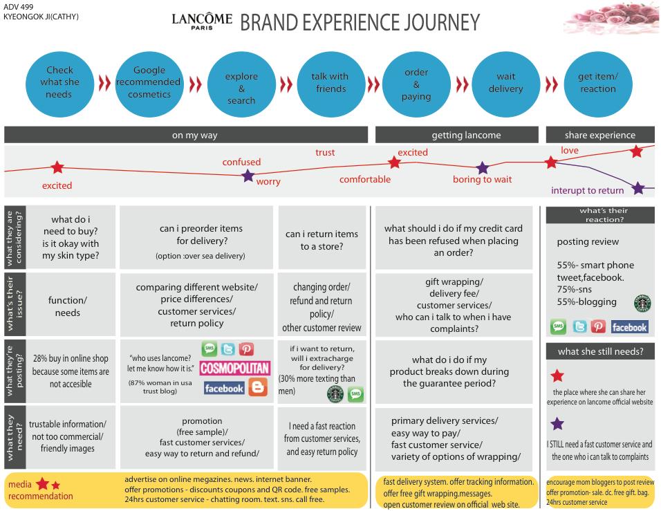 Customer Journey Map Lancome