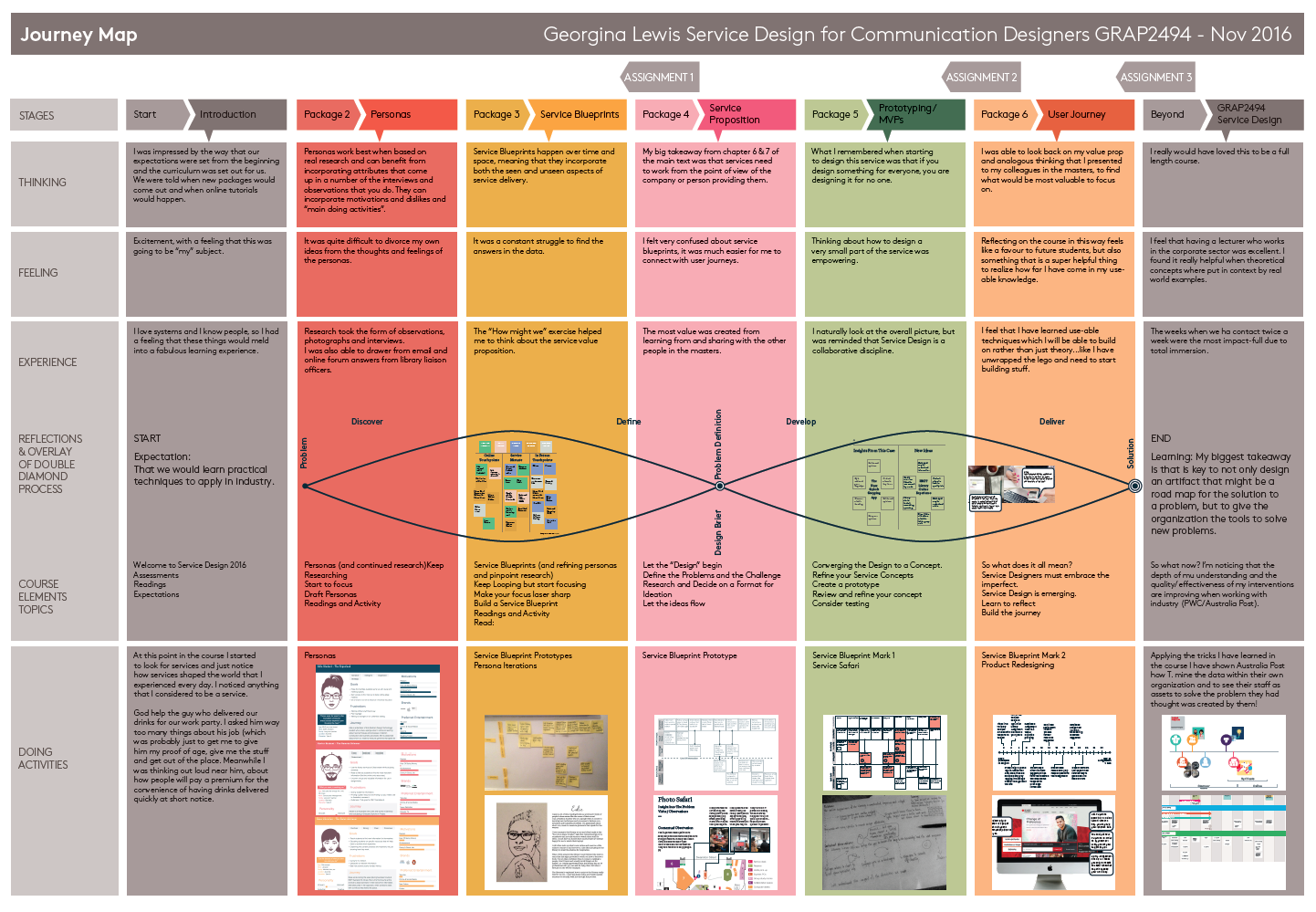 Customer Journey Map persons