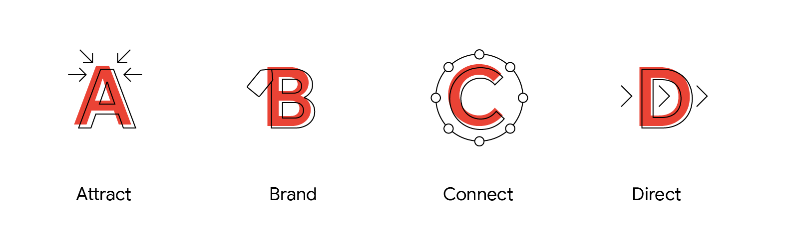 YouTube Attract Brand Connect Direct