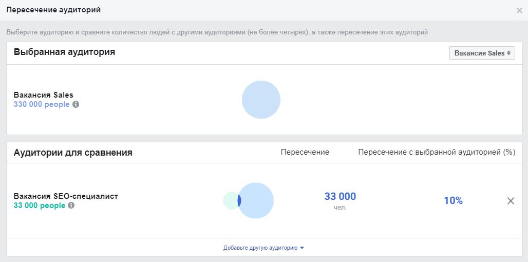 Facebook Ads пересечение аудиторий