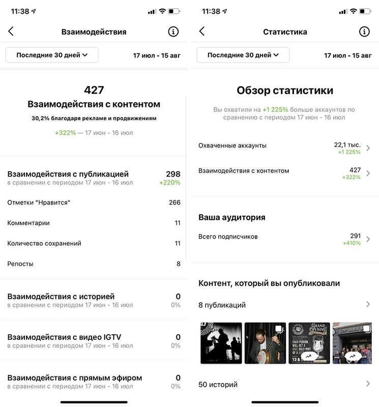 SEO Instagram statistics