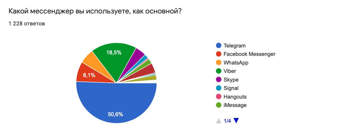Статистика мессенджеров Украина