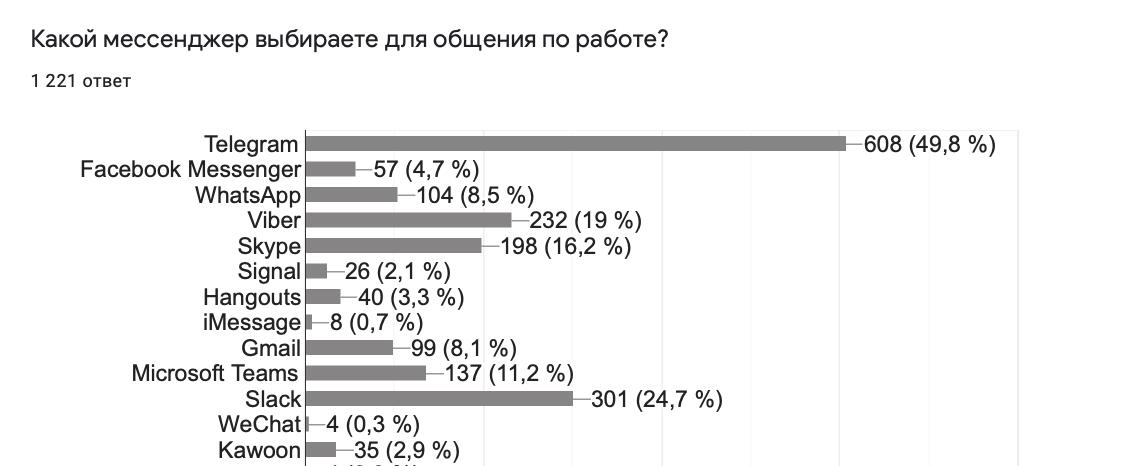 Мессенджеры для работы Украина