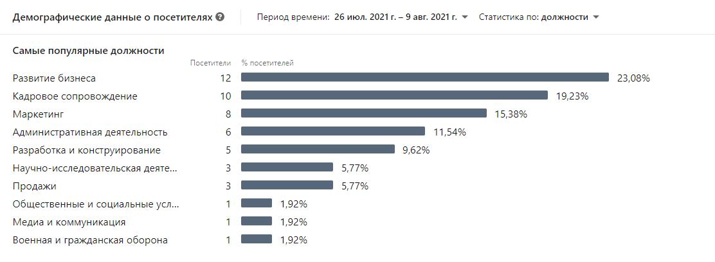 LinkedIn демография аудитории