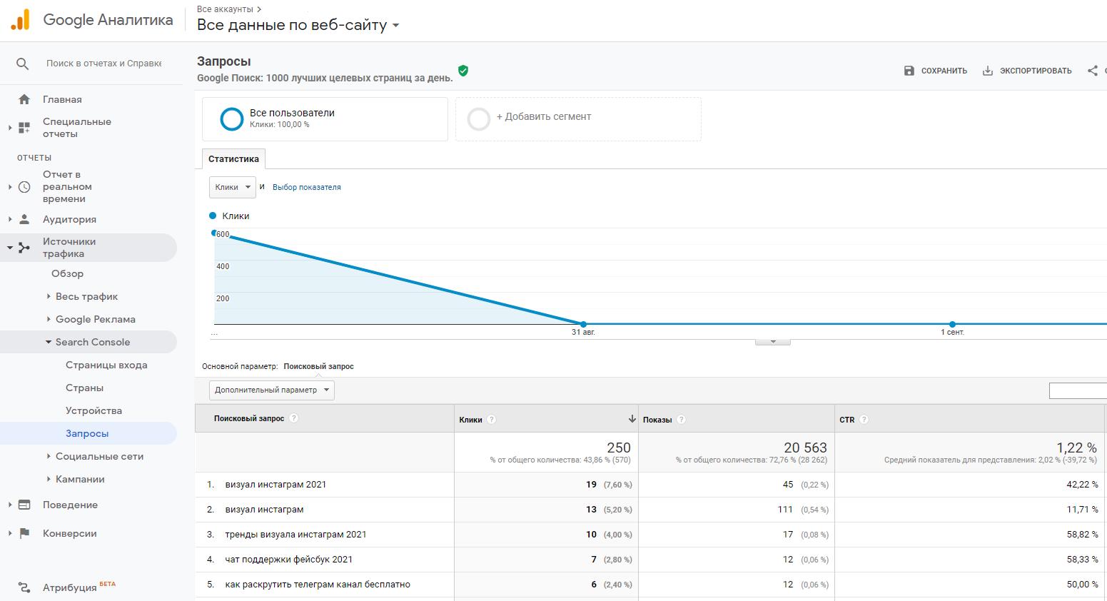Как стать сеошником аналитика Google Analytics