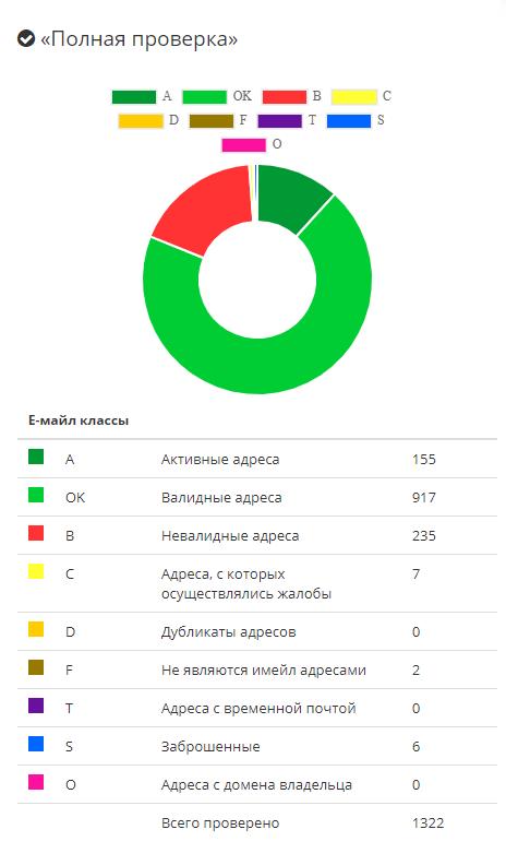 Проверка mailvalidator.ru