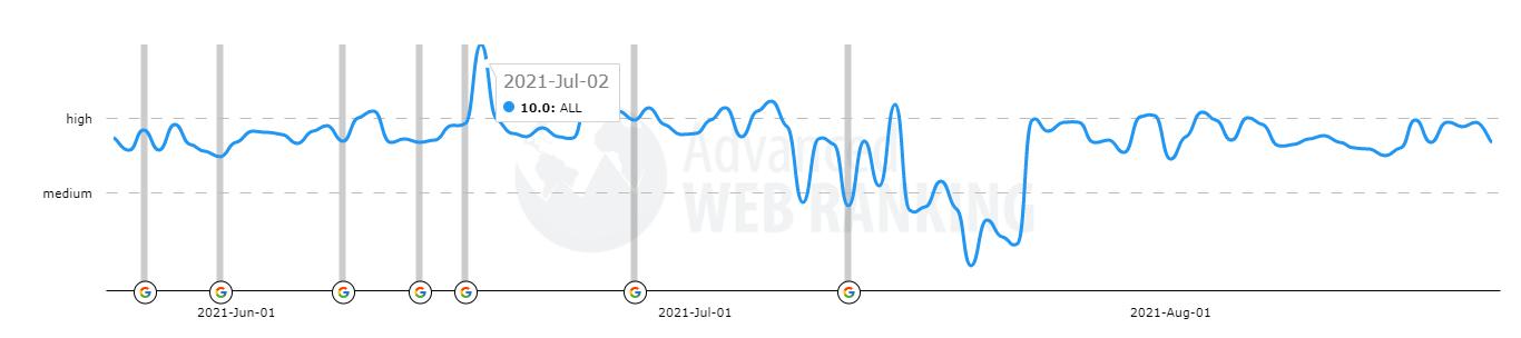 Summer update 2021 Google