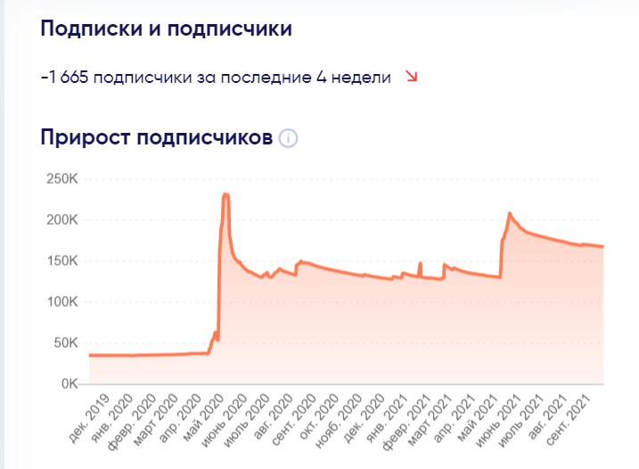 График прироста подписчиков