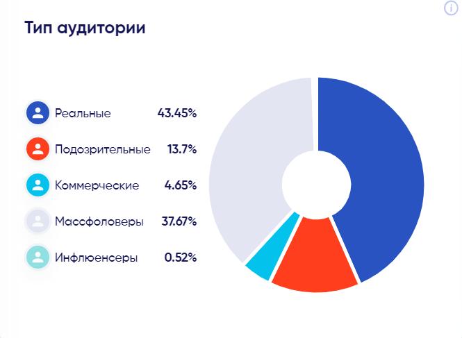 График Тип аудитории