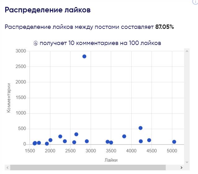 График Распределение лайков