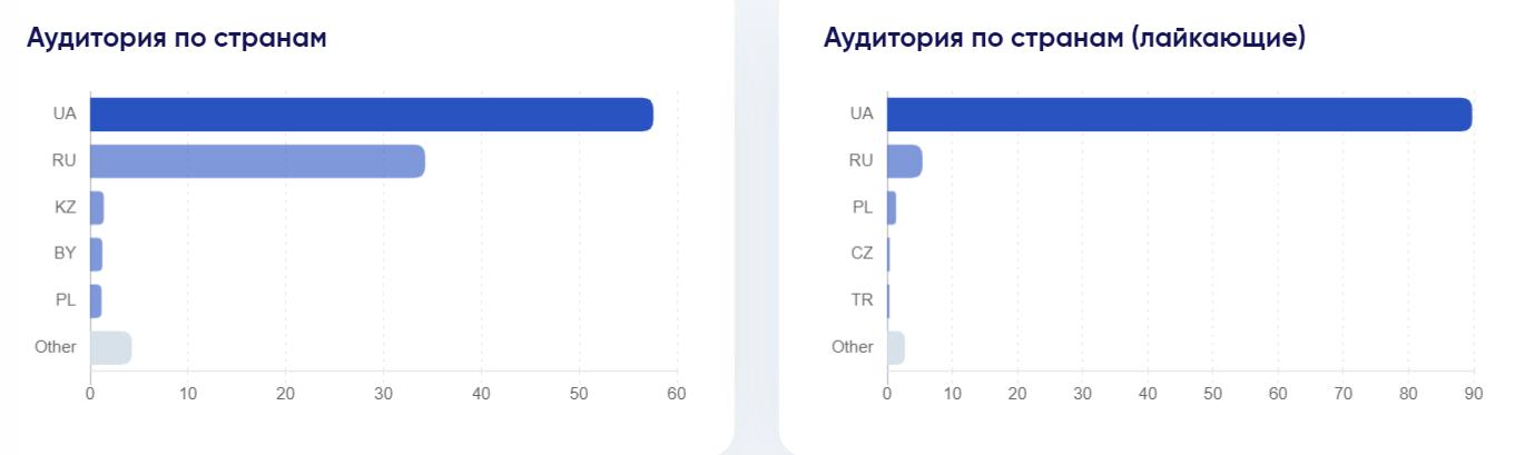 График Аудитория по странам