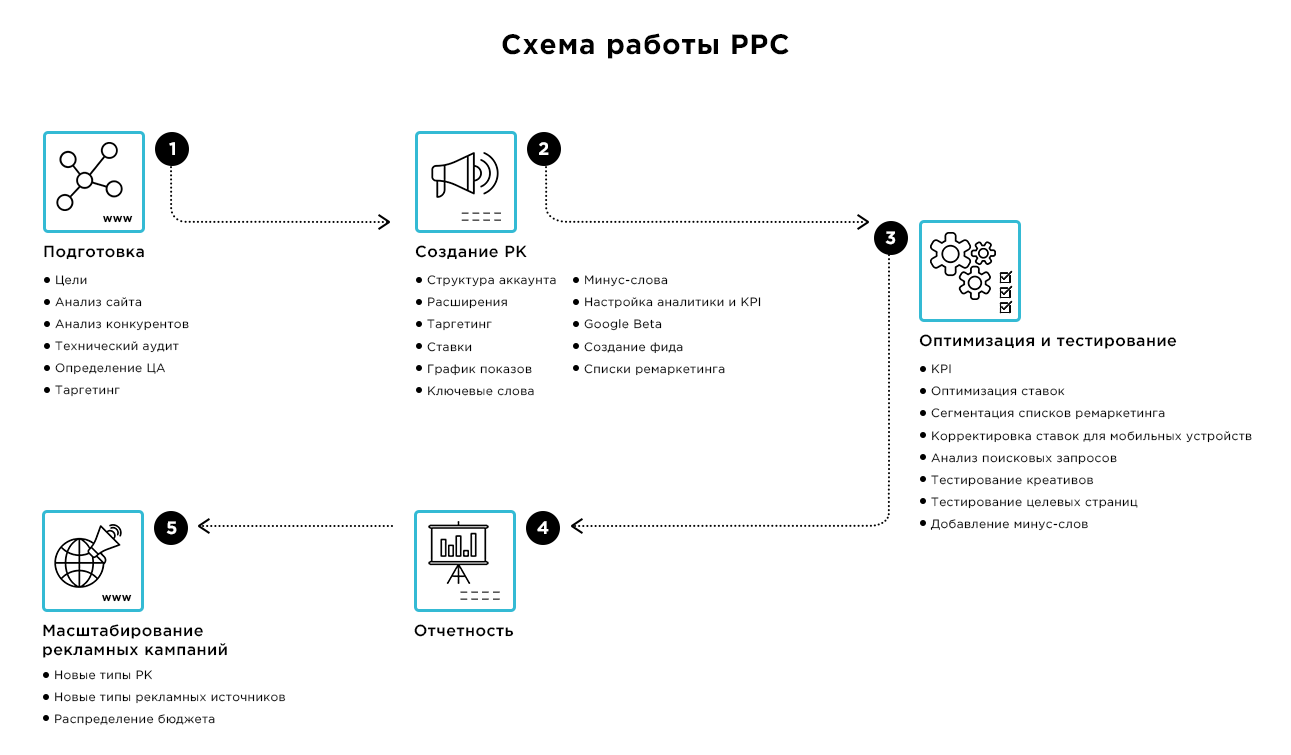 Инфографика РРС 1