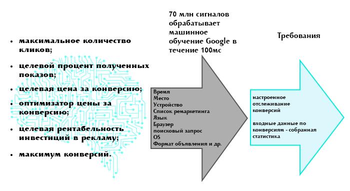 Механизм работы интеллектуальных стратегий